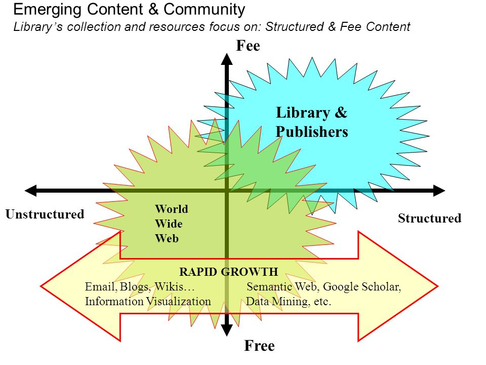 Emerging Content & Community Library s collection and resources focus on: Structured & Fee Content Fee Free Unstructured Structured Library & Publishe