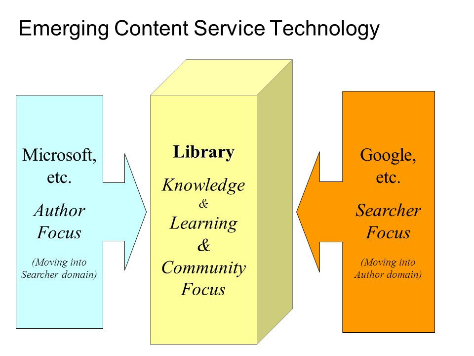 Emerging Content Service Technology Library Knowledge & Learning & Community Focus Microsoft, etc.
