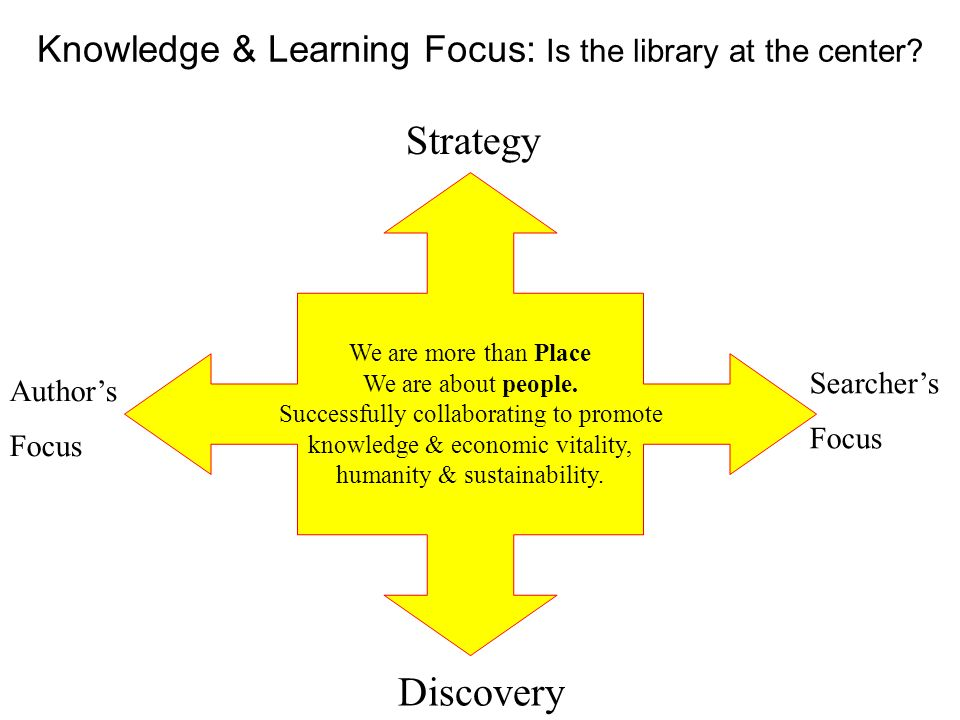 Knowledge & Learning Focus: Is the library at the center.