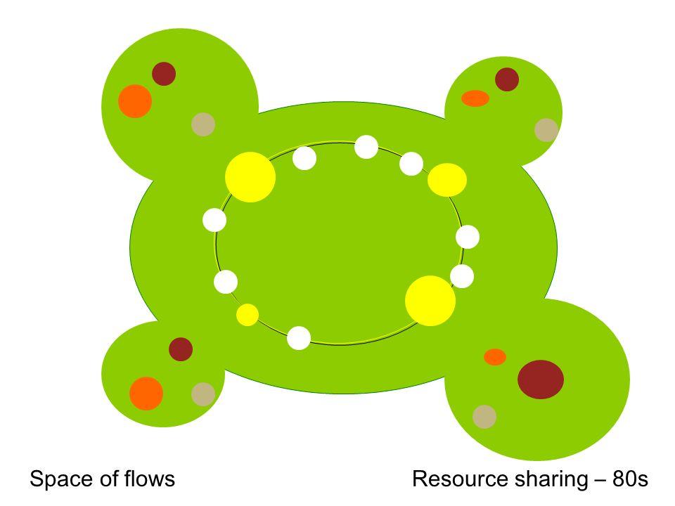 Resource sharing – 80s