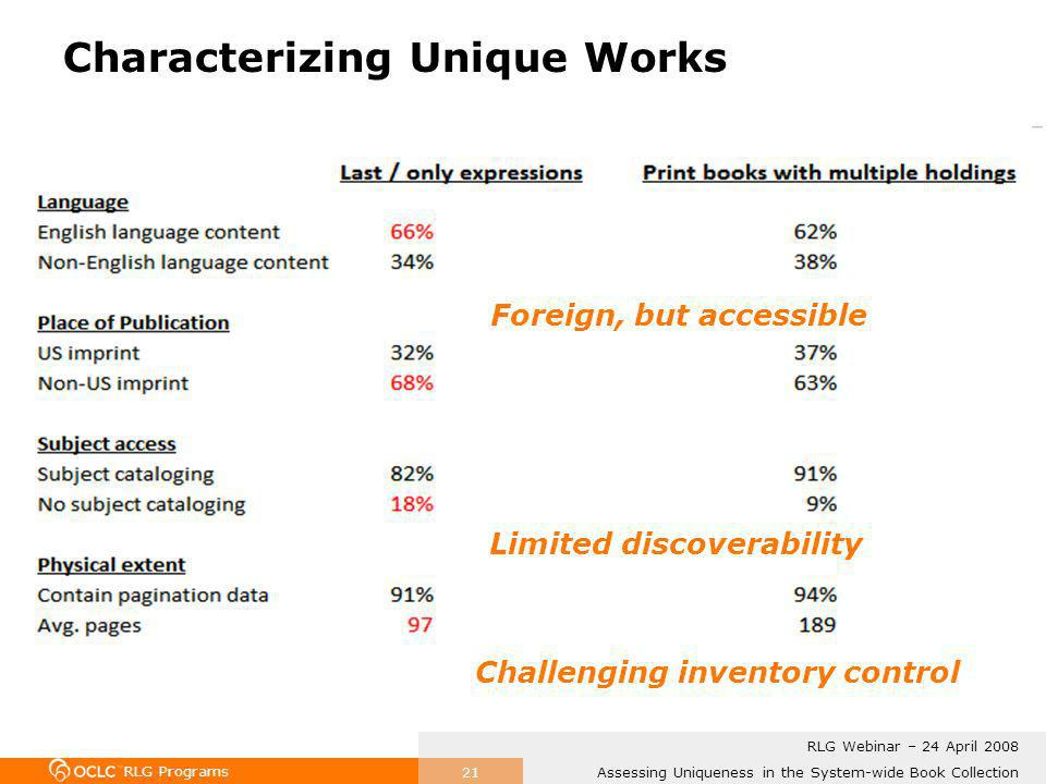 RLG Programs Assessing Uniqueness in the System-wide Book Collection RLG Webinar – 24 April 2008 21 Characterizing Unique Works Foreign, but accessible Limited discoverability Challenging inventory control