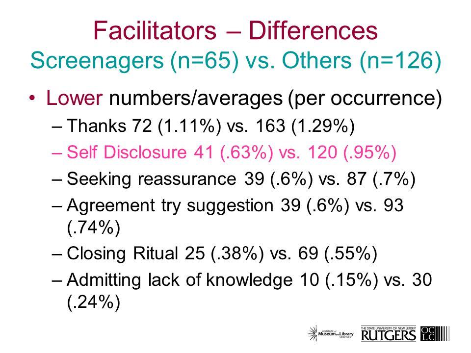 Facilitators – Differences Screenagers (n=65) vs.