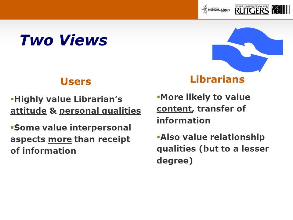 Two Views Users Highly value Librarians attitude & personal qualities Some value interpersonal aspects more than receipt of information Librarians More likely to value content, transfer of information Also value relationship qualities (but to a lesser degree)