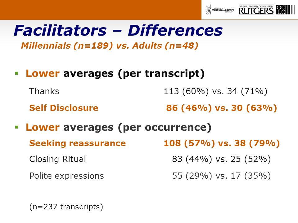 Facilitators – Differences Millennials (n=189) vs. Adults (n=48) Lower averages (per transcript) Thanks 113 (60%) vs. 34 (71%) Self Disclosure 86 (46%