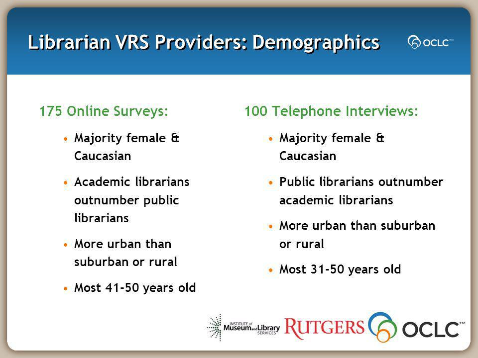 Librarian VRS Providers: Demographics 175 Online Surveys: Majority female & Caucasian Academic librarians outnumber public librarians More urban than suburban or rural Most years old 100 Telephone Interviews: Majority female & Caucasian Public librarians outnumber academic librarians More urban than suburban or rural Most years old