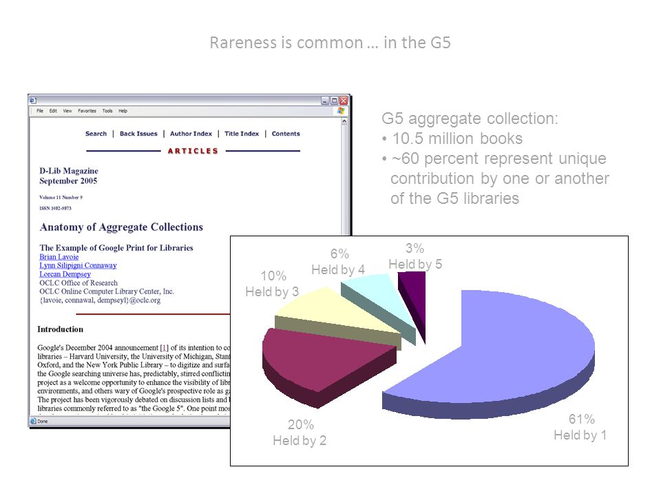 Rareness is common … in the G5 G5 aggregate collection: 10.5 million books ~60 percent represent unique contribution by one or another of the G5 libraries 61% Held by 1 20% Held by 2 10% Held by 3 6% Held by 4 3% Held by 5