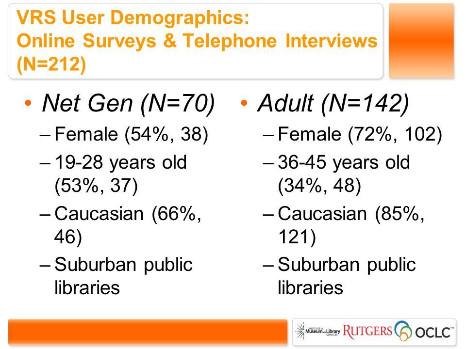 VRS User Demographics: Online Surveys & Telephone Interviews (N=212) Net Gen (N=70) –Female (54%, 38) –19-28 years old (53%, 37) –Caucasian (66%, 46) –Suburban public libraries Adult (N=142) –Female (72%, 102) –36-45 years old (34%, 48) –Caucasian (85%, 121) –Suburban public libraries