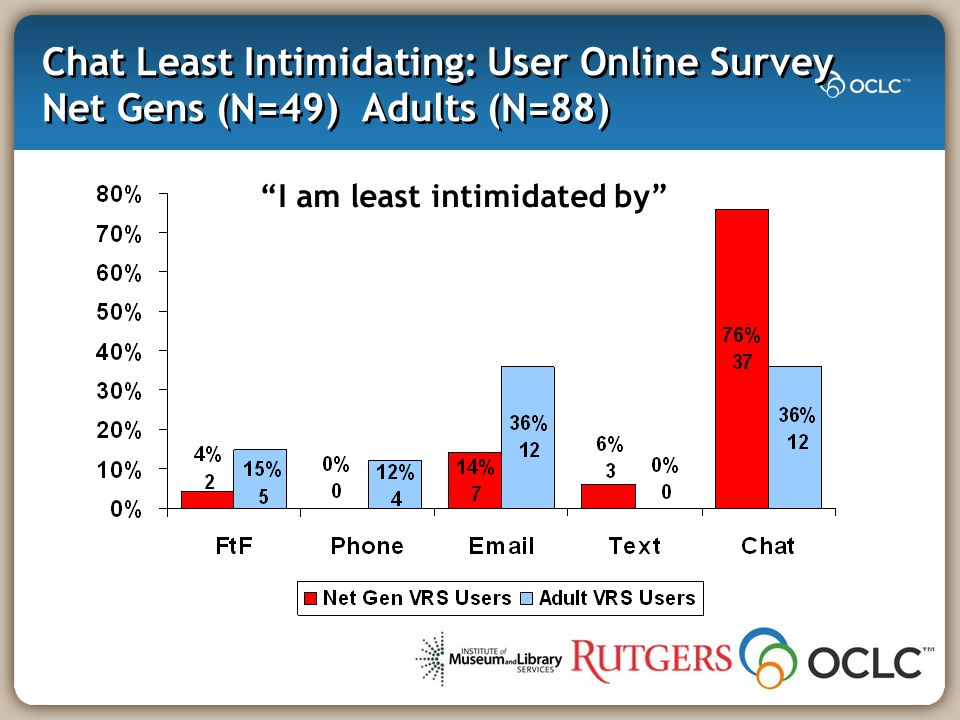 Chat Least Intimidating: User Online Survey Net Gens (N=49) Adults (N=88) I am least intimidated by