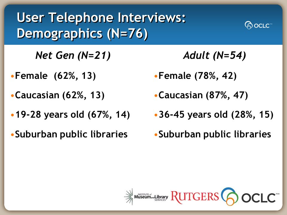User Telephone Interviews: Demographics (N=76) Net Gen (N=21) Female (62%, 13) Caucasian (62%, 13) years old (67%, 14) Suburban public libraries Adult (N=54) Female (78%, 42) Caucasian (87%, 47) years old (28%, 15) Suburban public libraries
