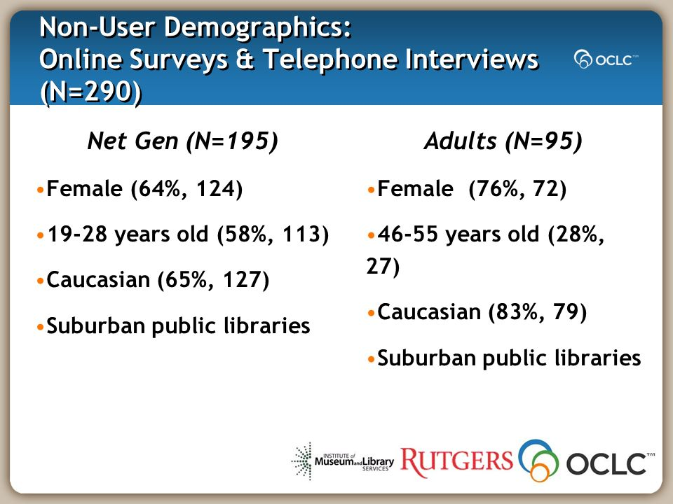 Non-User Demographics: Online Surveys & Telephone Interviews (N=290) Adults (N=95) Female (76%, 72) years old (28%, 27) Caucasian (83%, 79) Suburban public libraries Net Gen (N=195) Female (64%, 124) years old (58%, 113) Caucasian (65%, 127) Suburban public libraries