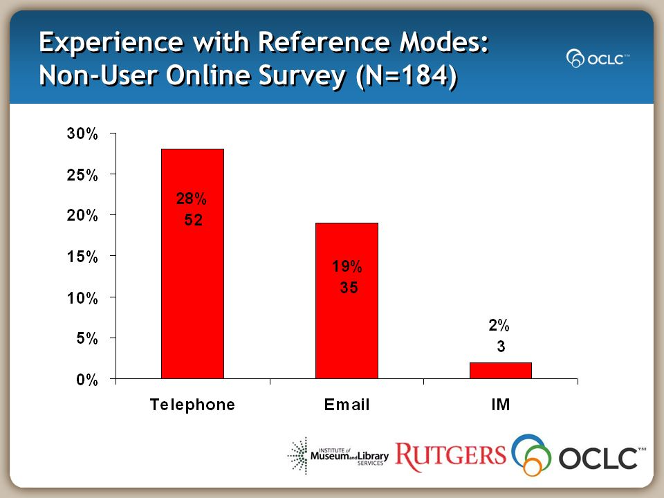 Experience with Reference Modes: Non-User Online Survey (N=184)