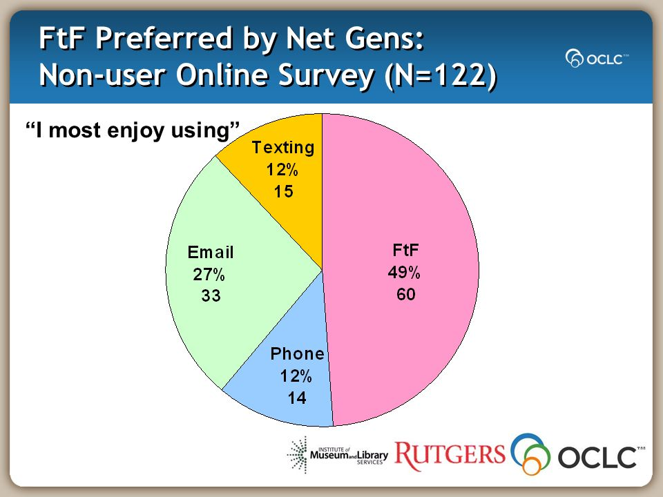 FtF Preferred by Net Gens: Non-user Online Survey (N=122) I most enjoy using