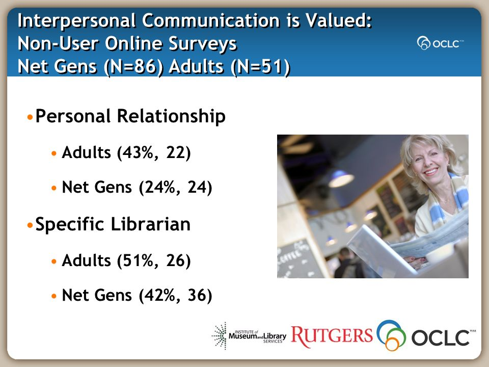 Interpersonal Communication is Valued: Non-User Online Surveys Net Gens (N=86) Adults (N=51) Personal Relationship Adults (43%, 22) Net Gens (24%, 24) Specific Librarian Adults (51%, 26) Net Gens (42%, 36)