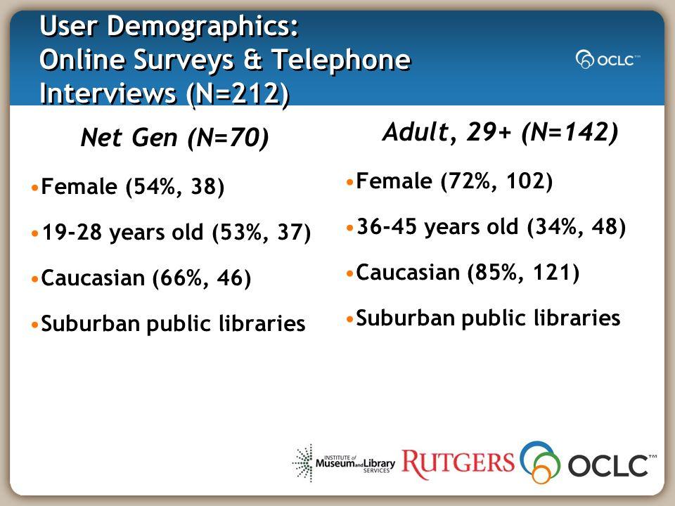 User Demographics: Online Survey (N=137) Net Gen (N=49) Female (51%, 25) 19-28 years old (47%, 23) Caucasian (67%, 33) Adult, 29+ (N=88) Female (68%, 60) 36-45 years old (38%, 33) Caucasian (84%, 74)