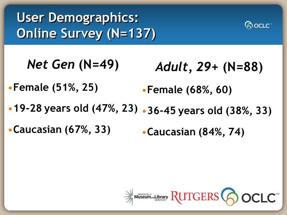 Non-User Demographics: Telephone Interviews (N=106) Net Gen (N=73) Caucasian (66%, 48) Female (59%, 43) 19-28 years old (70%, 51) Suburban public libraries Adults (N=33) Caucasian (82%, 27) Female (85%, 28) 29-35 years old (27%, 9) Suburban public libraries