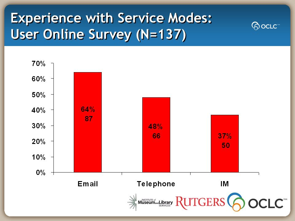 Frequency of Use: User Online Survey (N=137) How often have you used chat reference?