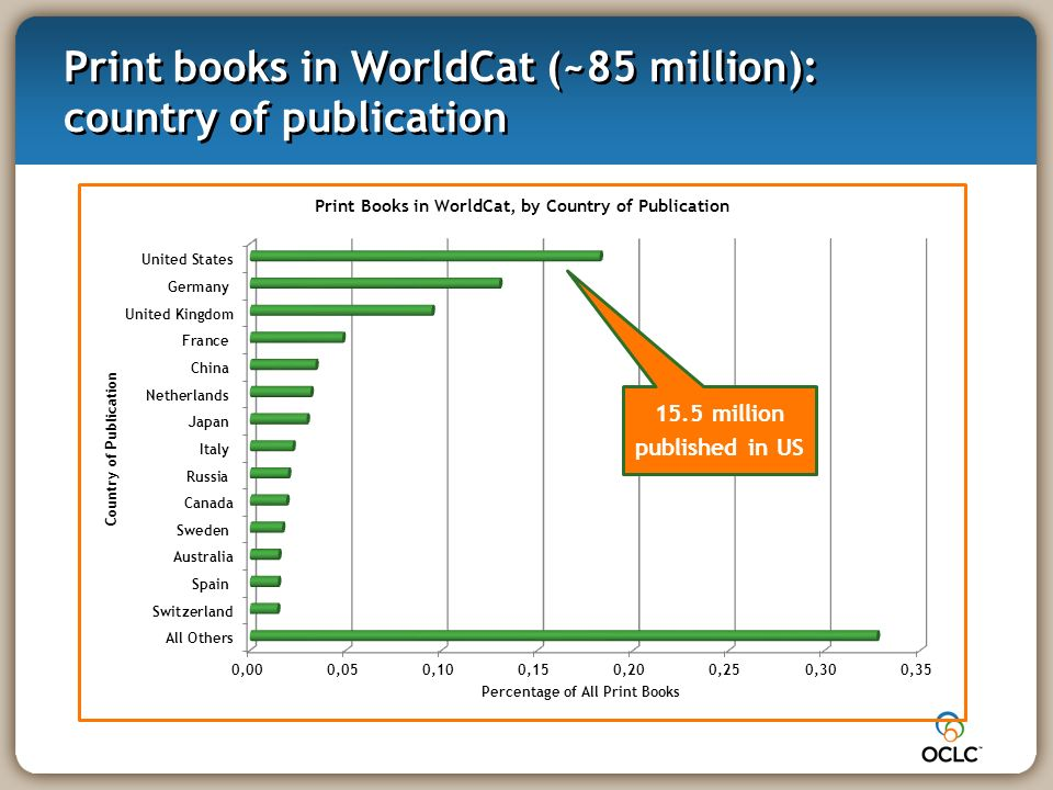 Print books in WorldCat (~85 million): country of publication 15.5 million published in US