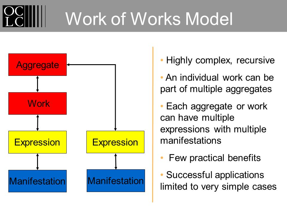 Work of Works Model Expression Manifestation Aggregate Work Highly complex, recursive An individual work can be part of multiple aggregates Each aggregate or work can have multiple expressions with multiple manifestations Few practical benefits Successful applications limited to very simple cases Expression Manifestation