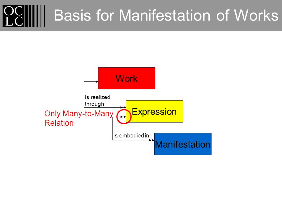 Basis for Manifestation of Works Work Expression Is realized through Manifestation Is embodied in Only Many-to-Many Relation