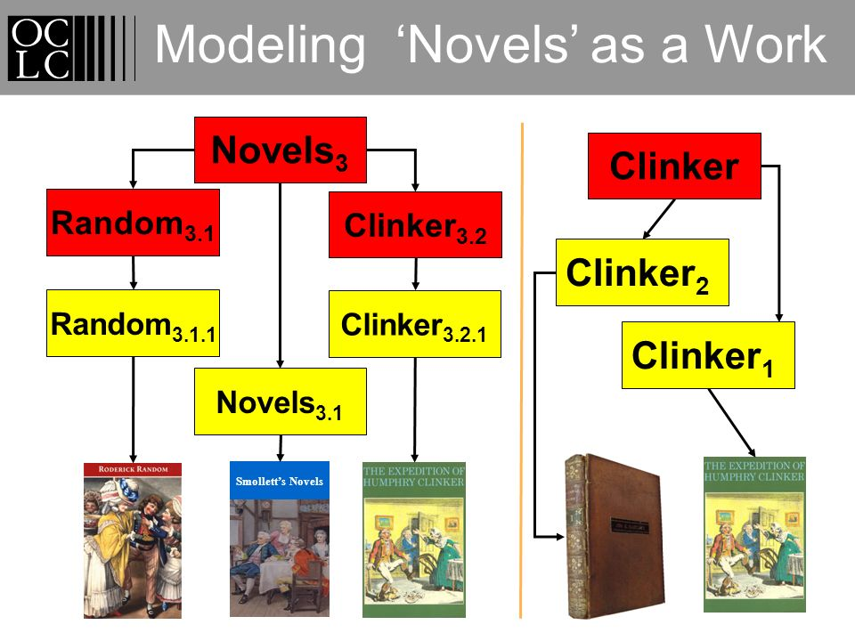 Clinker Clinker 2 Clinker 1 Modeling Novels as a Work Novels 3 Smolletts Novels Clinker 3.2 Random 3.1 Clinker 3.2.1 Random 3.1.1 Novels 3.1