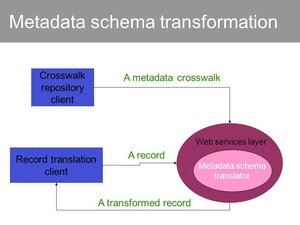 Metadata schema transformation Metadata schema translator Web services layer Crosswalk repository client Record translation client A transformed record A record A metadata crosswalk