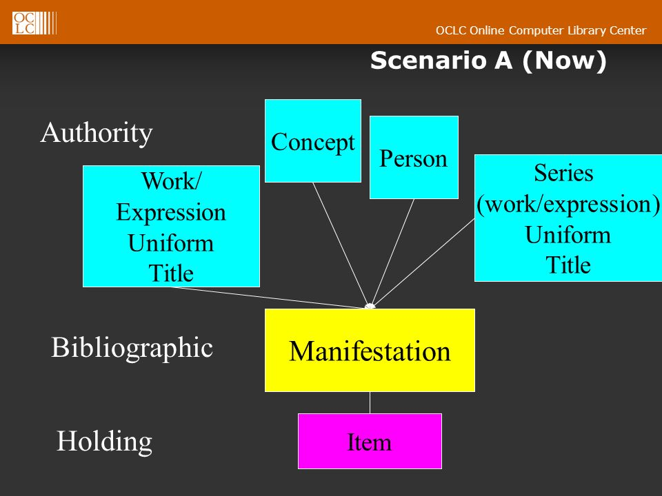 OCLC Online Computer Library Center Authority Bibliographic Holding Item Work/ Expression Uniform Title Concept Manifestation Person Series (work/expression) Uniform Title Scenario A (Now)