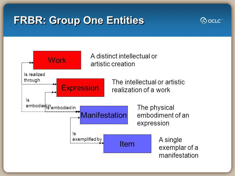 FRBR: Group One Entities Is exemplified by Is embodied in Work A distinct intellectual or artistic creation Is realized through Expression The intellectual or artistic realization of a work Manifestation The physical embodiment of an expression Item A single exemplar of a manifestation Is embodied in