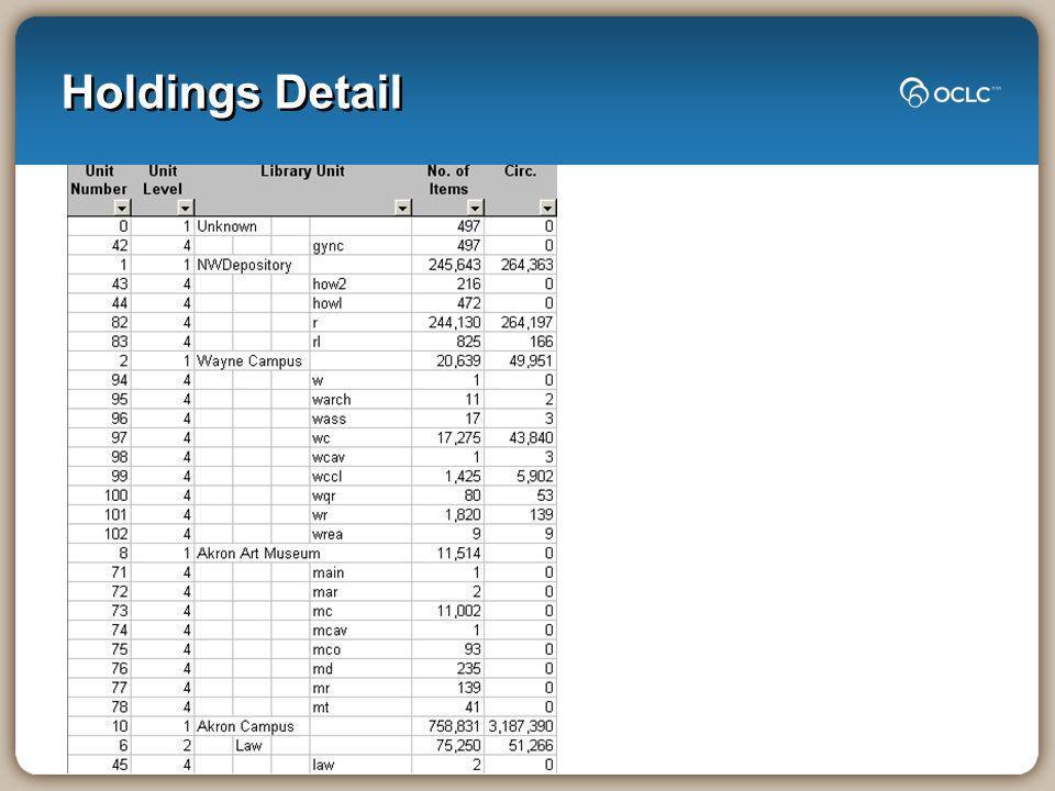Holdings Detail