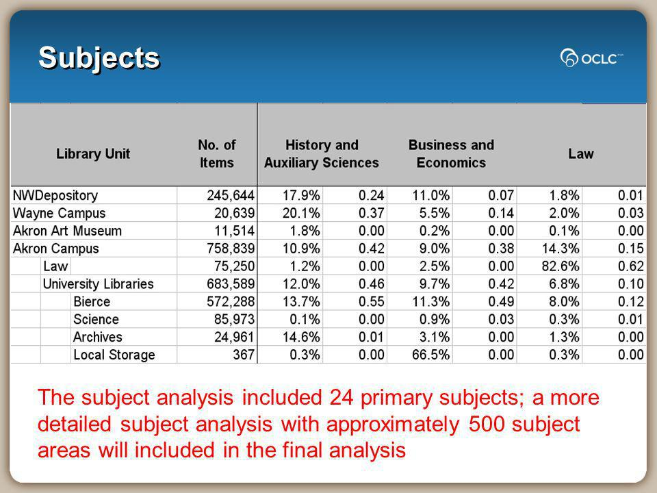 Subjects The subject analysis included 24 primary subjects; a more detailed subject analysis with approximately 500 subject areas will included in the