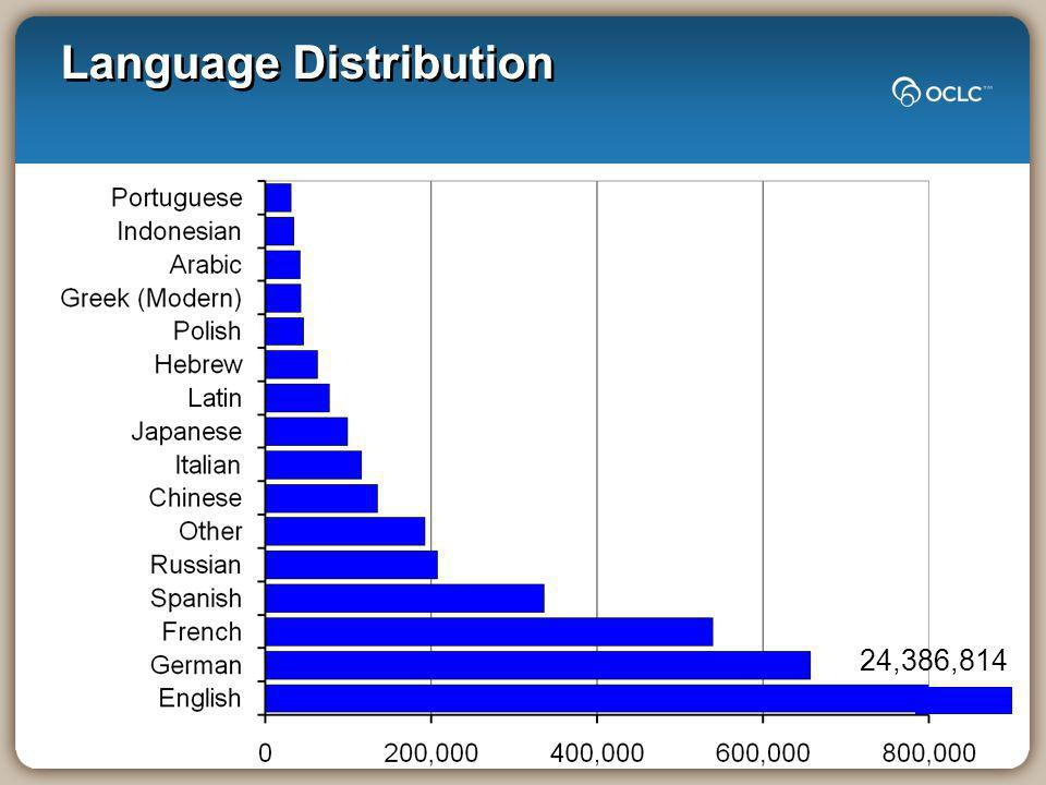Language Distribution 24,386,814