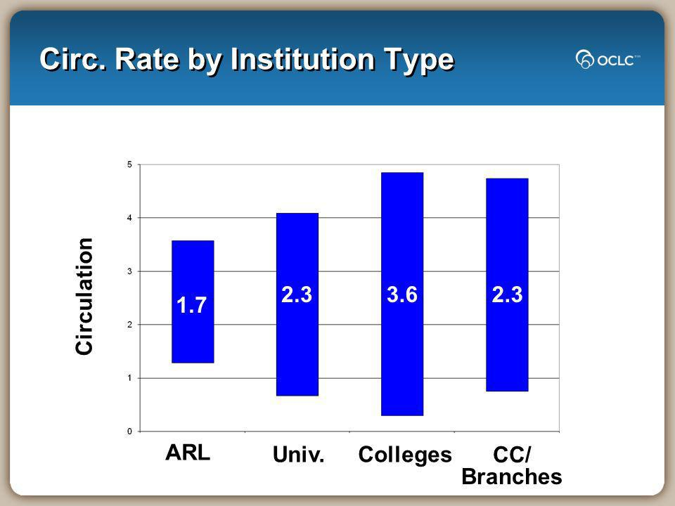 Circ. Rate by Institution Type ARL Univ.Colleges CC/ Branches Circulation 1.7 2.33.62.3