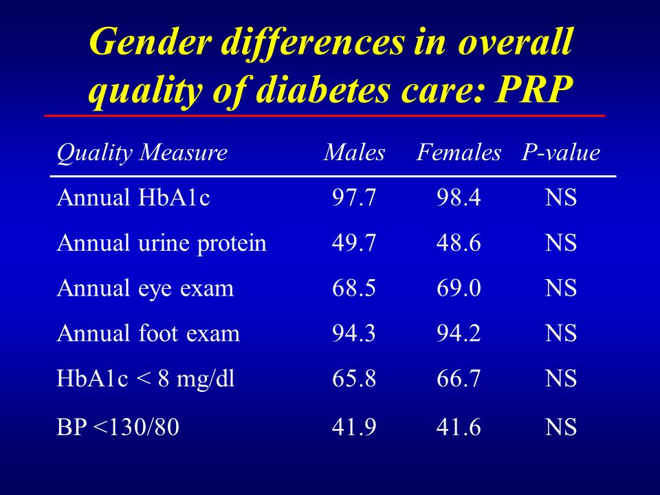 Gender differences in overall quality of diabetes care: PRP Quality MeasureMalesFemalesP-value Annual HbA1c97.798.4NS Annual urine protein49.748.6NS A