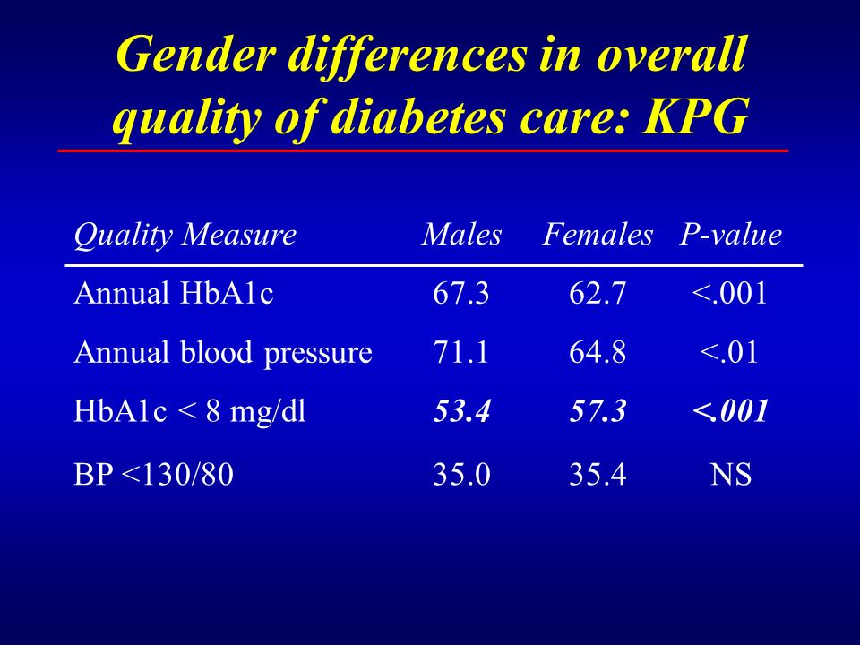 Gender differences in overall quality of diabetes care: KPG Quality MeasureMalesFemalesP-value Annual HbA1c67.362.7<.001 Annual blood pressure71.164.8
