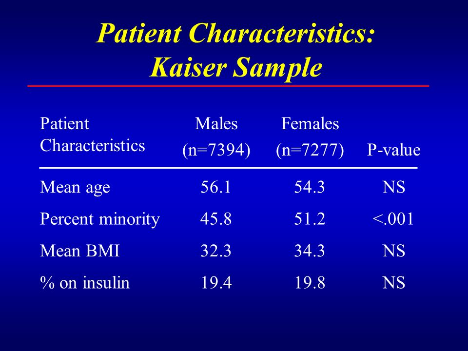 Patient Characteristics: Kaiser Sample Patient Characteristics Males (n=7394) Females (n=7277)P-value Mean age56.154.3NS Percent minority45.851.2<.001
