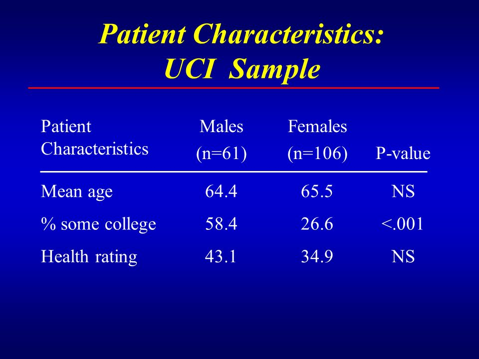 Patient Characteristics: UCI Sample Patient Characteristics Males (n=61) Females (n=106)P-value Mean age64.465.5NS % some college58.426.6<.001 Health rating43.134.9NS