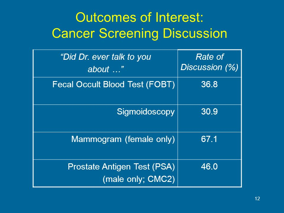 12 Outcomes of Interest: Cancer Screening Discussion Did Dr. ever talk to you about … Rate of Discussion (%) Fecal Occult Blood Test (FOBT)36.8 Sigmoi