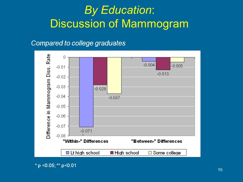 15 By Education: Discussion of Mammogram * p <0.05; ** p<0.01 Compared to college graduates