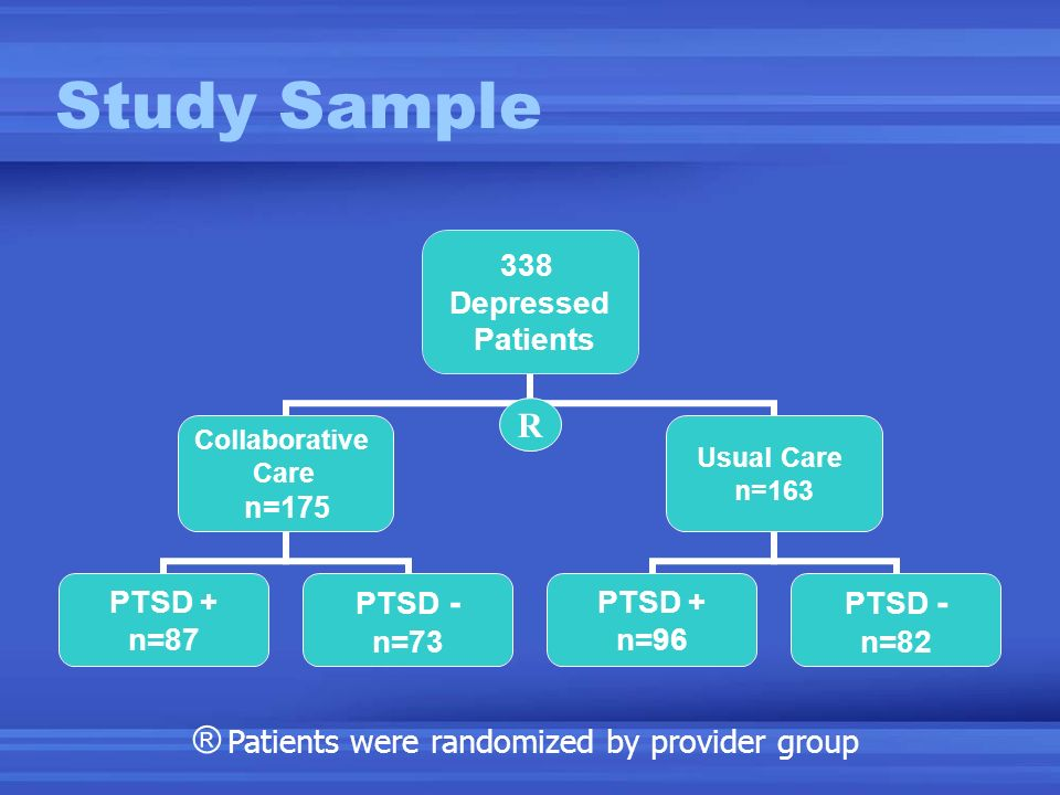 Study Sample 338 Depressed Patients Collaborative Care n=175 PTSD + n=87 PTSD - n=73 Usual Care n=163 PTSD + n=96 PTSD - n=82 ® Patients were randomized by provider group R