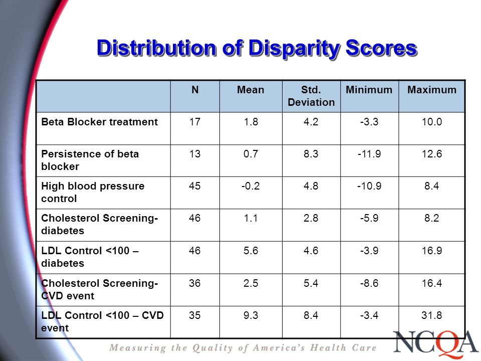 Distribution of Disparity Scores NMeanStd.