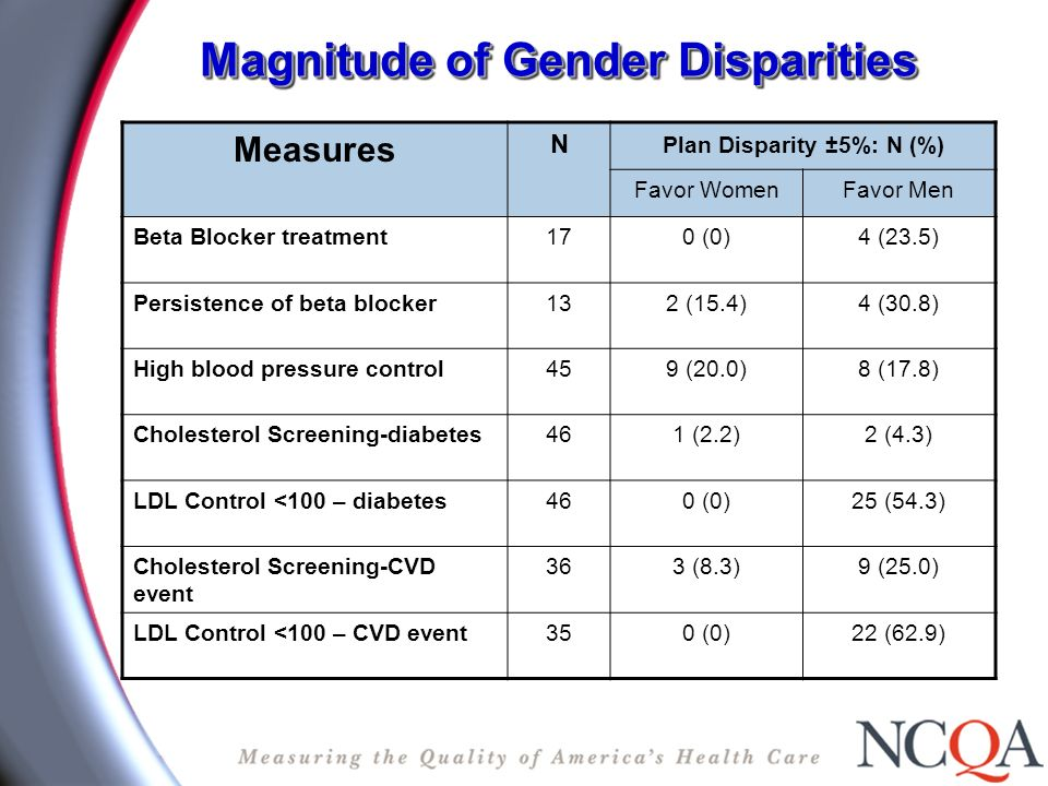 Magnitude of Gender Disparities Measures N Plan Disparity ±5%: N (%) Favor WomenFavor Men Beta Blocker treatment170 (0)4 (23.5) Persistence of beta blocker132 (15.4)4 (30.8) High blood pressure control459 (20.0)8 (17.8) Cholesterol Screening-diabetes461 (2.2)2 (4.3) LDL Control <100 – diabetes460 (0)25 (54.3) Cholesterol Screening-CVD event 363 (8.3)9 (25.0) LDL Control <100 – CVD event350 (0)22 (62.9)