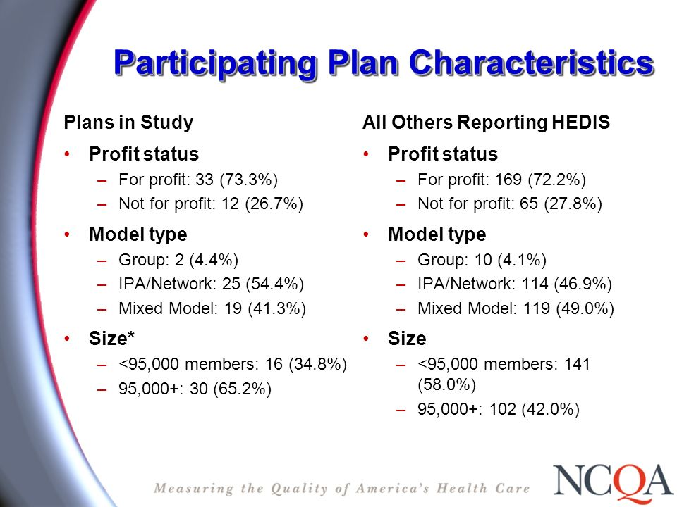Participating Plan Characteristics Plans in Study Profit status –For profit: 33 (73.3%) –Not for profit: 12 (26.7%) Model type –Group: 2 (4.4%) –IPA/Network: 25 (54.4%) –Mixed Model: 19 (41.3%) Size* –<95,000 members: 16 (34.8%) –95,000+: 30 (65.2%) All Others Reporting HEDIS Profit status –For profit: 169 (72.2%) –Not for profit: 65 (27.8%) Model type –Group: 10 (4.1%) –IPA/Network: 114 (46.9%) –Mixed Model: 119 (49.0%) Size –<95,000 members: 141 (58.0%) –95,000+: 102 (42.0%)