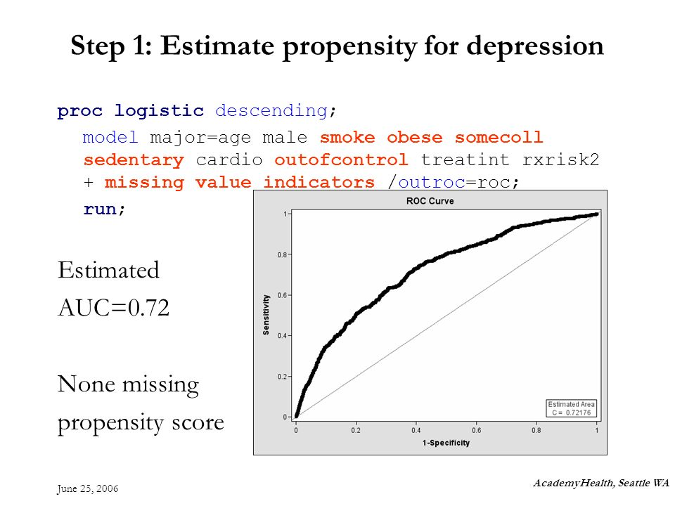 June 25, 2006 Step 1: Estimate propensity for depression proc logistic descending; model major=age male smoke obese somecoll sedentary cardio outofcontrol treatint rxrisk2 + missing value indicators /outroc=roc; run; Estimated AUC=0.72 None missing propensity score AcademyHealth, Seattle WA