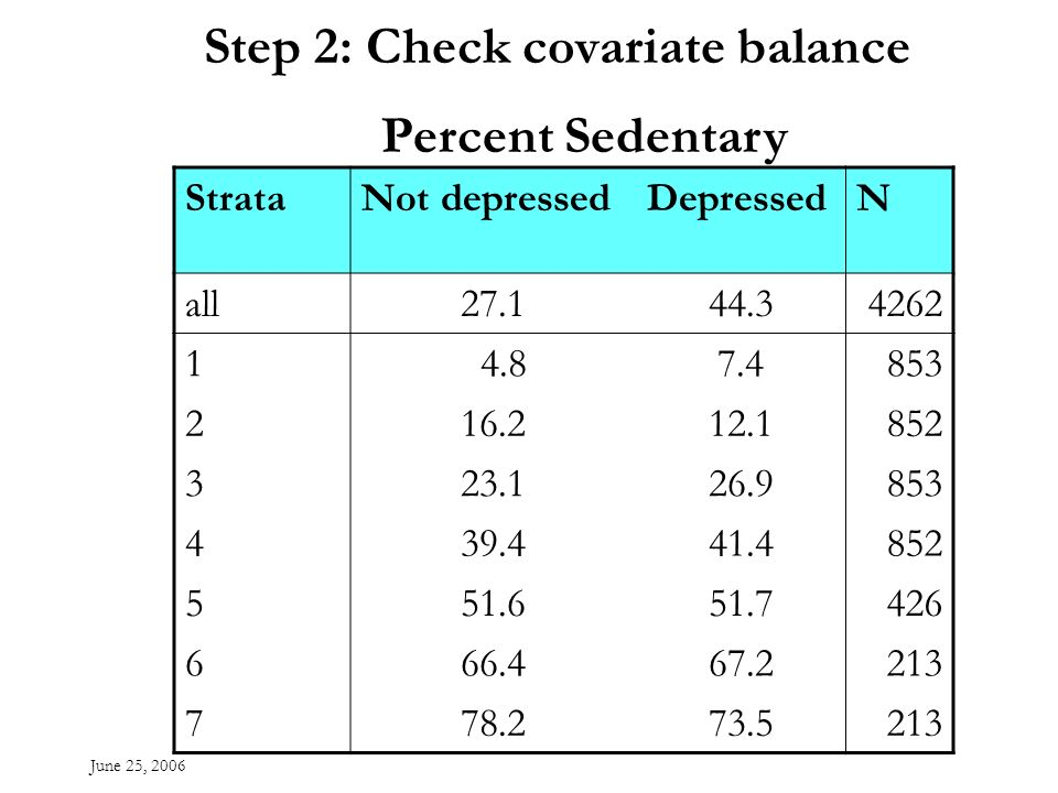 June 25, 2006 Step 2: Check covariate balance StrataNot depressedDepressedN all27.144.34262 1 4.87.4853 216.212.1852 323.126.9853 439.441.4852 551.651.7426 666.467.2213 778.273.5213 Percent Sedentary