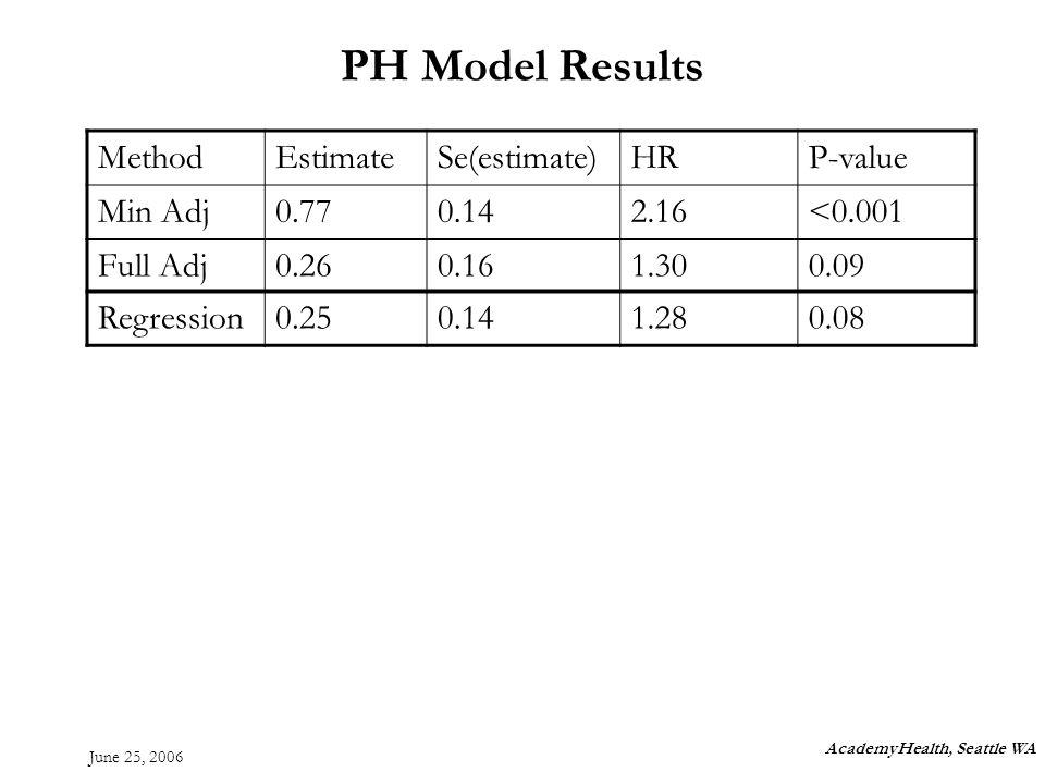 June 25, 2006 PH Model Results AcademyHealth, Seattle WA MethodEstimateSe(estimate)HRP-value Min Adj0.770.142.16<0.001 Full Adj0.260.161.300.09 Regression0.250.141.280.08