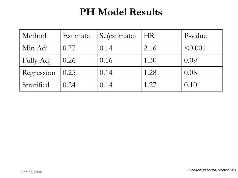 June 25, 2006 PH Model Results AcademyHealth, Seattle WA MethodEstimateSe(estimate)HRP-value Min Adj0.770.142.16<0.001 Fully Adj0.260.161.300.09 Regression0.250.141.280.08 Stratified0.240.141.270.10