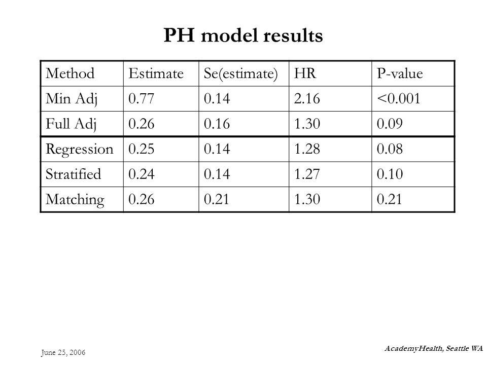 June 25, 2006 PH model results AcademyHealth, Seattle WA MethodEstimateSe(estimate)HRP-value Min Adj0.770.142.16<0.001 Full Adj0.260.161.300.09 Regression0.250.141.280.08 Stratified0.240.141.270.10 Matching0.260.211.300.21