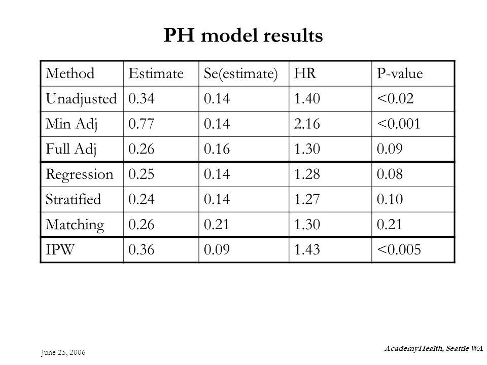 June 25, 2006 PH model results AcademyHealth, Seattle WA MethodEstimateSe(estimate)HRP-value Unadjusted0.340.141.40<0.02 Min Adj0.770.142.16<0.001 Full Adj0.260.161.300.09 Regression0.250.141.280.08 Stratified0.240.141.270.10 Matching0.260.211.300.21 IPW0.360.091.43<0.005