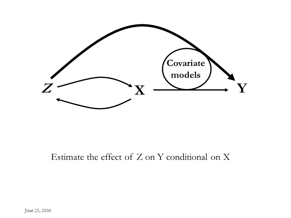 June 25, 2006 Z X Y Covariate models Estimate the effect of Z on Y conditional on X
