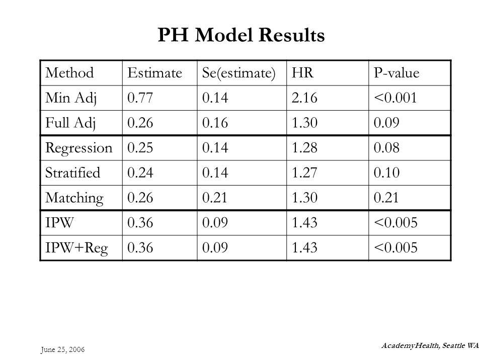 June 25, 2006 PH Model Results AcademyHealth, Seattle WA MethodEstimateSe(estimate)HRP-value Min Adj0.770.142.16<0.001 Full Adj0.260.161.300.09 Regression0.250.141.280.08 Stratified0.240.141.270.10 Matching0.260.211.300.21 IPW0.360.091.43<0.005 IPW+Reg0.360.091.43<0.005