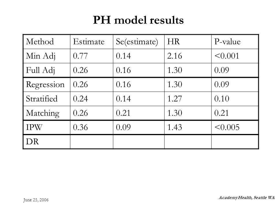 June 25, 2006 PH model results MethodEstimateSe(estimate)HRP-value Min Adj0.770.142.16<0.001 Full Adj0.260.161.300.09 Regression0.260.161.300.09 Stratified0.240.141.270.10 Matching0.260.211.300.21 IPW0.360.091.43<0.005 DR AcademyHealth, Seattle WA